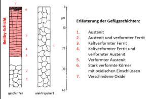 Grafische Darstellung des Aufbaus der Beilby-Schicht