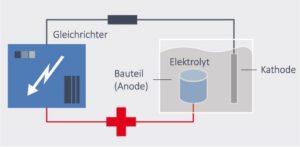 Schematische Darstellung Elektropolieren