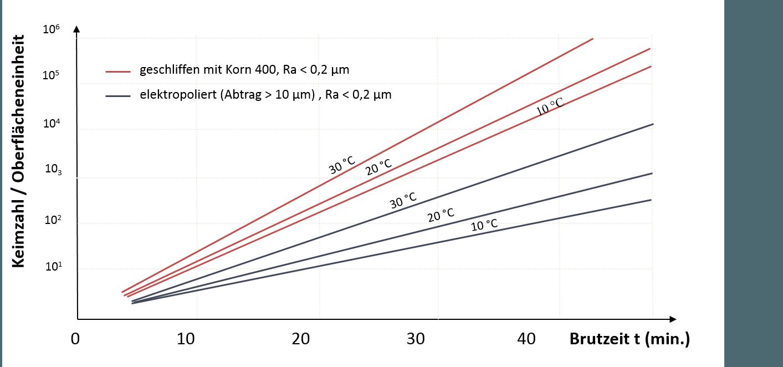Quelle: G. Henkel, J. Rau, B. Henkel, 2015, Topographie und Morphologie funktionaler Edelstahloberflächen, 2. Auflage, expert Verlag, Renningen 2015
