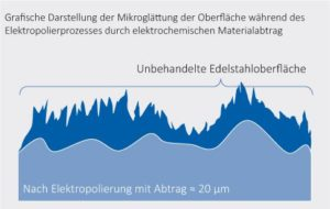 Darstellung der Mikroglättung durch Elektropolieren